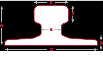 Rail Types Key